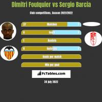 Dimitri Foulquier vs Sergio Barcia h2h player stats