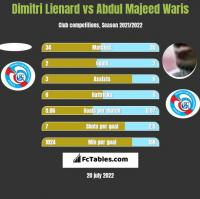 Dimitri Lienard vs Abdul Majeed Waris h2h player stats