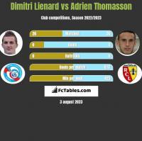 Dimitri Lienard vs Adrien Thomasson h2h player stats