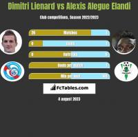 Dimitri Lienard vs Alexis Alegue Elandi h2h player stats
