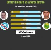 Dimitri Lienard vs Andrei Girotto h2h player stats