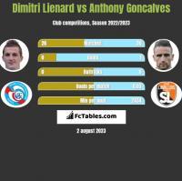 Dimitri Lienard vs Anthony Goncalves h2h player stats