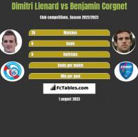 Dimitri Lienard vs Benjamin Corgnet h2h player stats