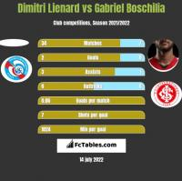 Dimitri Lienard vs Gabriel Boschilia h2h player stats
