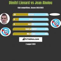 Dimitri Lienard vs Jean Aholou h2h player stats