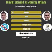 Dimitri Lienard vs Jeremy Grimm h2h player stats