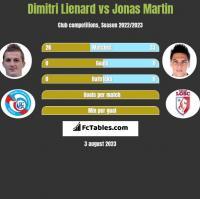Dimitri Lienard vs Jonas Martin h2h player stats