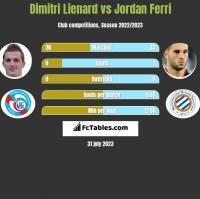 Dimitri Lienard vs Jordan Ferri h2h player stats