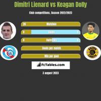 Dimitri Lienard vs Keagan Dolly h2h player stats