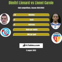 Dimitri Lienard vs Lionel Carole h2h player stats