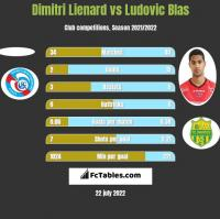 Dimitri Lienard vs Ludovic Blas h2h player stats