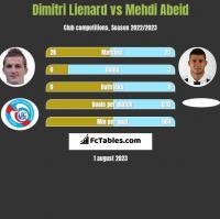 Dimitri Lienard vs Mehdi Abeid h2h player stats
