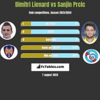 Dimitri Lienard vs Sanjin Prcic h2h player stats