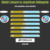 Dimitri Lienard vs Jeanricner Bellegarde h2h player stats