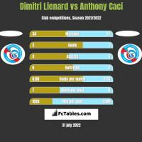 Dimitri Lienard vs Anthony Caci h2h player stats