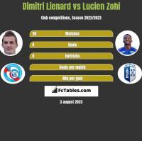 Dimitri Lienard vs Lucien Zohi h2h player stats