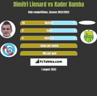 Dimitri Lienard vs Kader Bamba h2h player stats