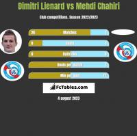 Dimitri Lienard vs Mehdi Chahiri h2h player stats