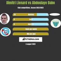 Dimitri Lienard vs Abdoulaye Dabo h2h player stats