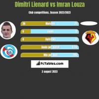 Dimitri Lienard vs Imran Louza h2h player stats