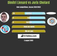 Dimitri Lienard vs Joris Chotard h2h player stats