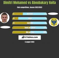 Dimitri Mohamed vs Aboubakary Koita h2h player stats