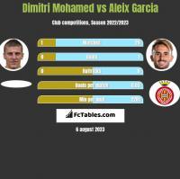 Dimitri Mohamed vs Aleix Garcia h2h player stats