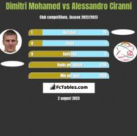 Dimitri Mohamed vs Alessandro Ciranni h2h player stats