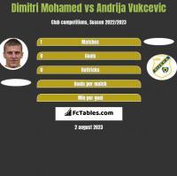 Dimitri Mohamed vs Andrija Vukcevic h2h player stats