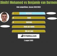 Dimitri Mohamed vs Benjamin van Durmen h2h player stats