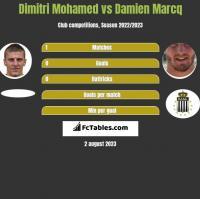 Dimitri Mohamed vs Damien Marcq h2h player stats