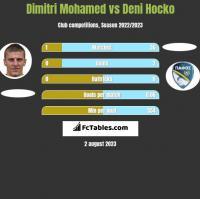 Dimitri Mohamed vs Deni Hocko h2h player stats