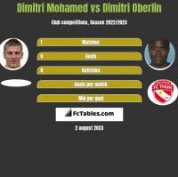 Dimitri Mohamed vs Dimitri Oberlin h2h player stats