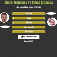 Dimitri Mohamed vs Djihad Bizimana h2h player stats