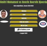 Dimitri Mohamed vs Henrik Roervik Bjoerdal h2h player stats