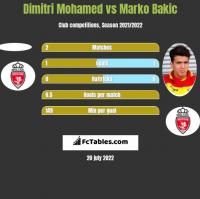 Dimitri Mohamed vs Marko Bakic h2h player stats
