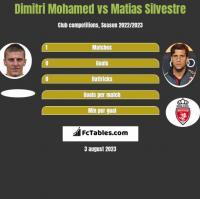 Dimitri Mohamed vs Matias Silvestre h2h player stats