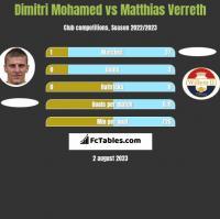 Dimitri Mohamed vs Matthias Verreth h2h player stats