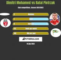 Dimitri Mohamed vs Rafal Pietrzak h2h player stats