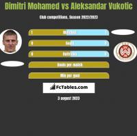 Dimitri Mohamed vs Aleksandar Vukotic h2h player stats
