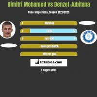 Dimitri Mohamed vs Denzel Jubitana h2h player stats