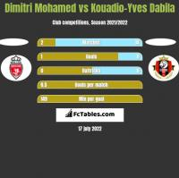 Dimitri Mohamed vs Kouadio-Yves Dabila h2h player stats