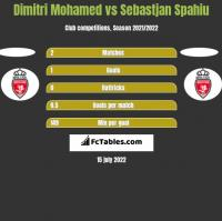Dimitri Mohamed vs Sebastjan Spahiu h2h player stats