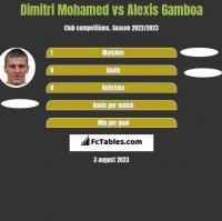 Dimitri Mohamed vs Alexis Gamboa h2h player stats