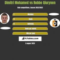 Dimitri Mohamed vs Robbe Qiurynen h2h player stats