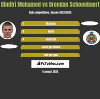 Dimitri Mohamed vs Brendan Schoonbaert h2h player stats