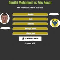 Dimitri Mohamed vs Eric Bocat h2h player stats