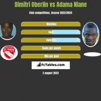 Dimitri Oberlin vs Adama Niane h2h player stats