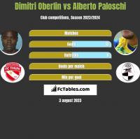 Dimitri Oberlin vs Alberto Paloschi h2h player stats