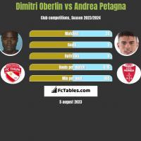 Dimitri Oberlin vs Andrea Petagna h2h player stats